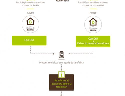 Bankia devuelve finalmente el dinero a los accionistas