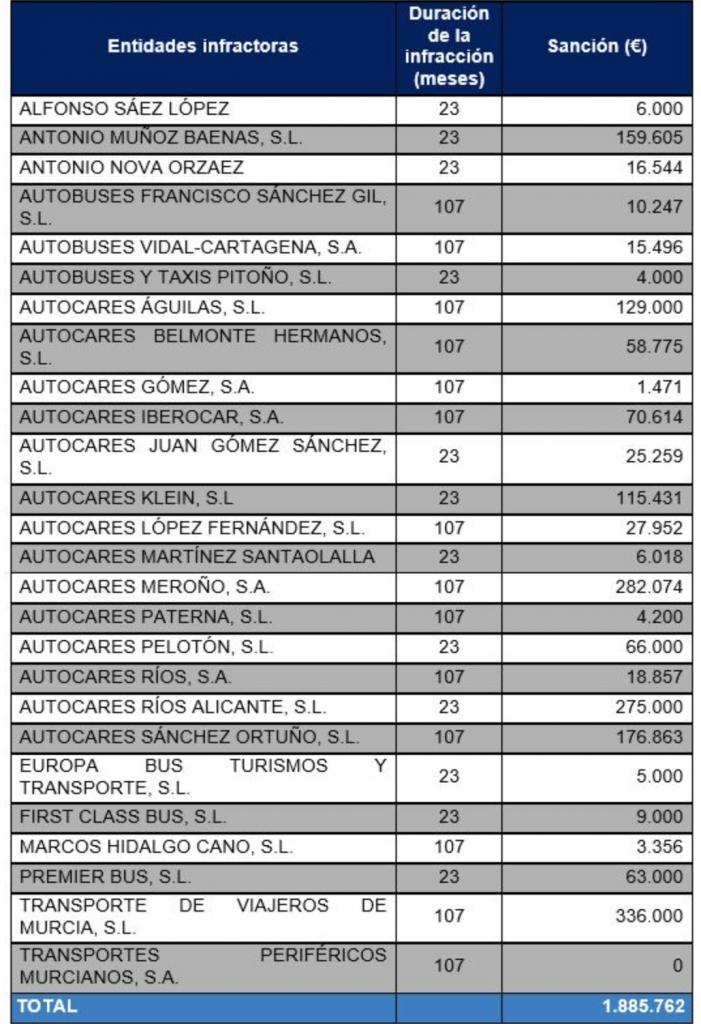 Cartel Transporte Escolar Murcia